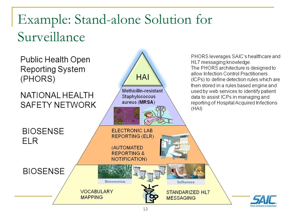 Example: Stand-alone Solution for Surveillance 13 BIOSENSE NATIONAL HEALTH SAFETY NETWORK BIOSENSE ELR Public Health Open Reporting System (PHORS) PHORS leverages SAICs healthcare and HL7 messaging knowledge.