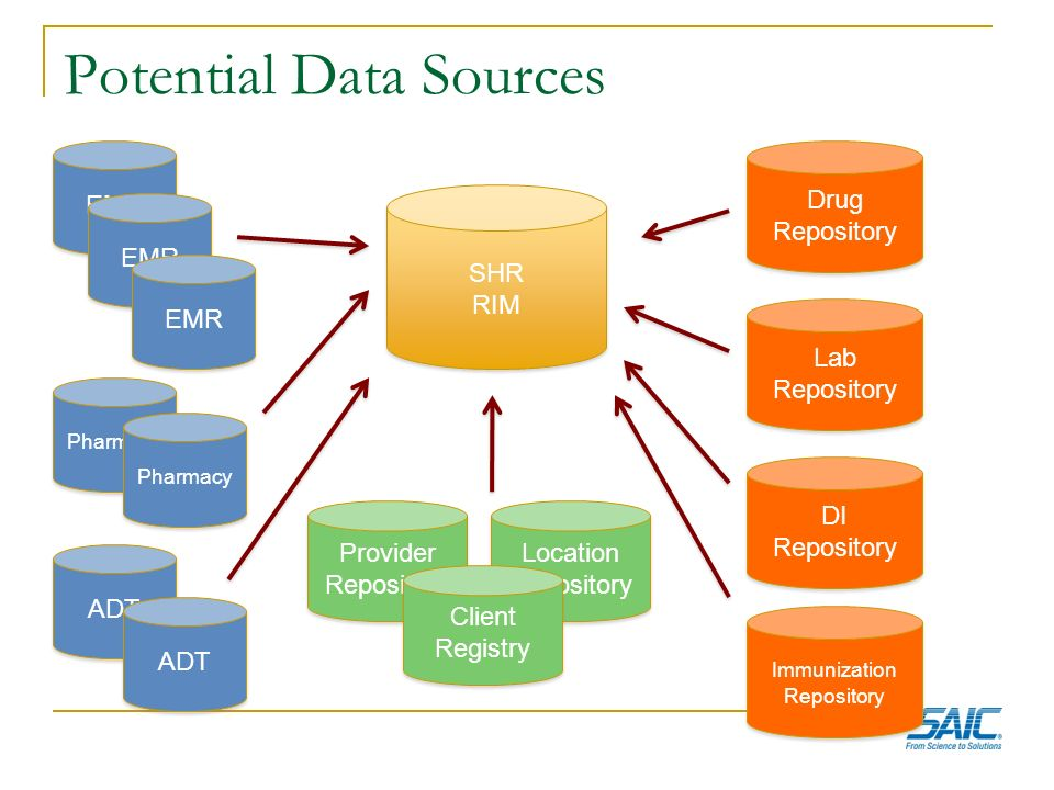 Potential Data Sources SHR RIM SHR RIM EMR Pharmacy ADT Drug Repository Lab Repository DI Repository Location Repository Provider Repository Client Re