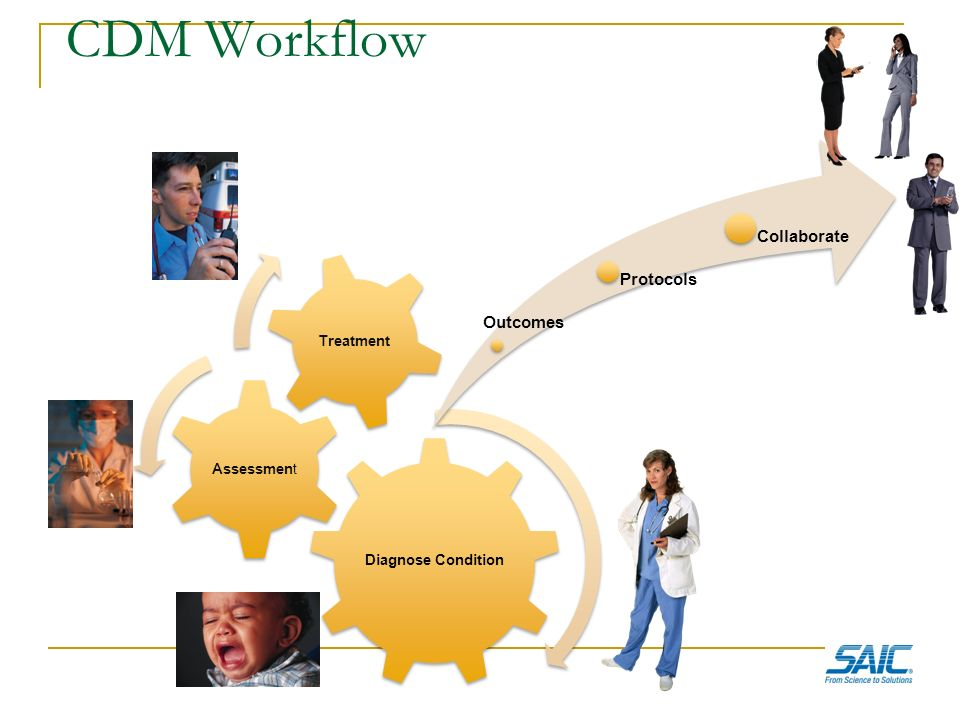 CDM Workflow Diagnose Condition Assessment Treatment Outcomes Protocols Collaborat e