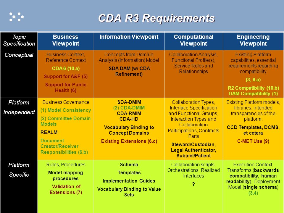Page 2 CDA R3 Requirements Topic Specification Business Viewpoint Information ViewpointComputational Viewpoint Engineering Viewpoint Conceptual Business Context, Reference Context CDA 6 (10.a) Support for A&F (5) Support for Public Health (6) Concepts from Domain Analysis (Information) Model SDA DAM (w/ CDA Refinement) Collaboration Analysis, Functional Profile(s), Service Roles and Relationships Existing Platform capabilities, essential requirements regarding compatibility (3, 6.a) R2 Compatibility (10.b) DAM Compatibility (1) Platform Independent Business Governance (1) Model Consistency (2) Committee Domain Models REALM Document Creator/Receiver Responsibilities (6.b) SDA-DMIM (2) CDA-DMIM CDA-RMIM CDA-HD Vocabulary Binding to Concept Domains Existing Extensions (6.c) Collaboration Types, Interface Specification and Functional Groups, Interaction Types and Collaboration Participations, Contracts Parts Steward/Custodian, Legal Authenticator, Subject/Patient Existing Platform models, libraries, intended transparencies of the platform.