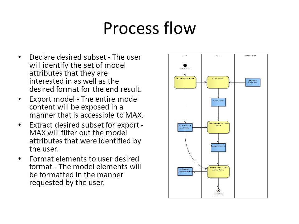 Process flow Declare desired subset - The user will identify the set of model attributes that they are interested in as well as the desired format for