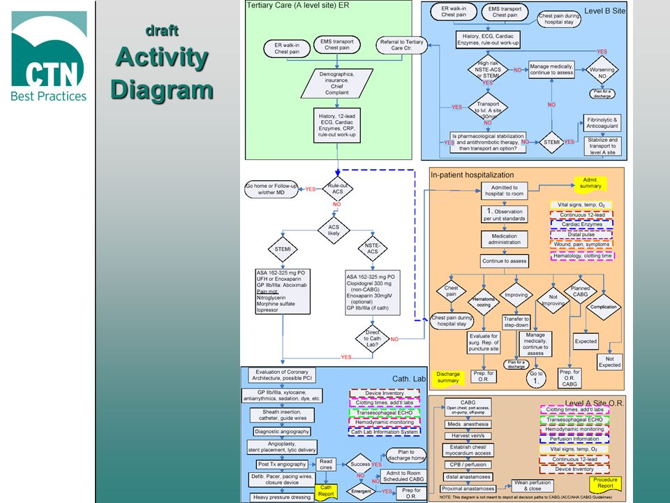 draft Activity Diagram