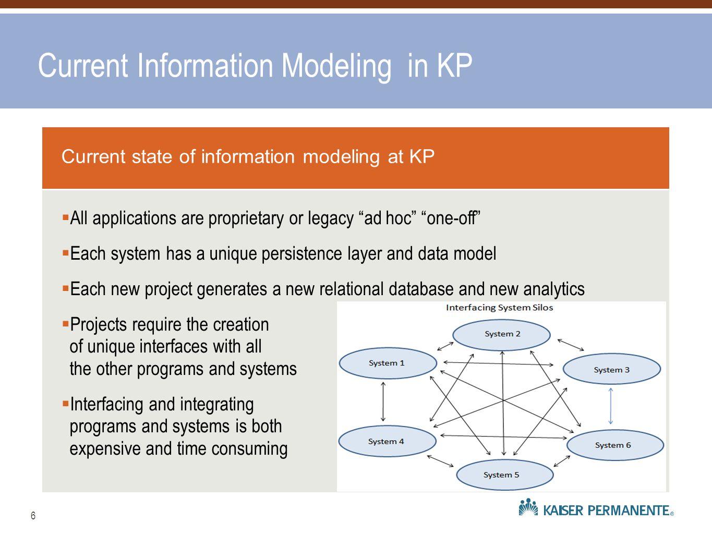 What Does RAAM Model?