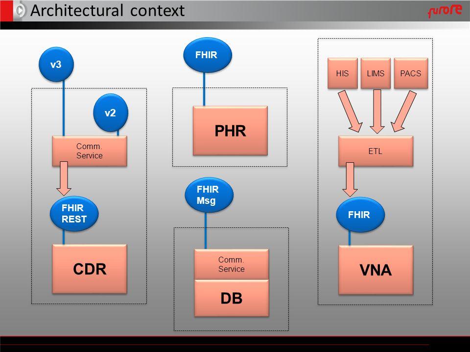 Architectural context CDR FHIR REST Comm. Service Comm. Service v3 v2 PHR FHIR VNA FHIR ETL HIS LIMS PACS FHIR Msg Comm. Service Comm. Service DB