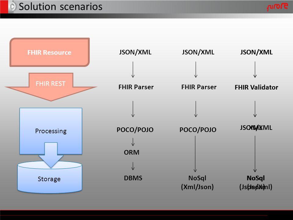 Solution scenarios Storage Processing FHIR Resource FHIR REST JSON/XML POCO/POJO DBMS ORM FHIR Parser JSON/XML POCO/POJO NoSql (Xml/Json) FHIR Parser