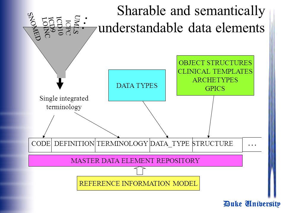 Duke University SNOMED ICD10 UMLS … Single integrated terminology DATA TYPES OBJECT STRUCTURES CLINICAL TEMPLATES ARCHETYPES GPICS MASTER DATA ELEMENT REPOSITORY CODE DEFINITION TERMINOLOGY DATA_TYPE STRUCTURE LOINC ICD9 ICPC REFERENCE INFORMATION MODEL Sharable and semantically understandable data elements …