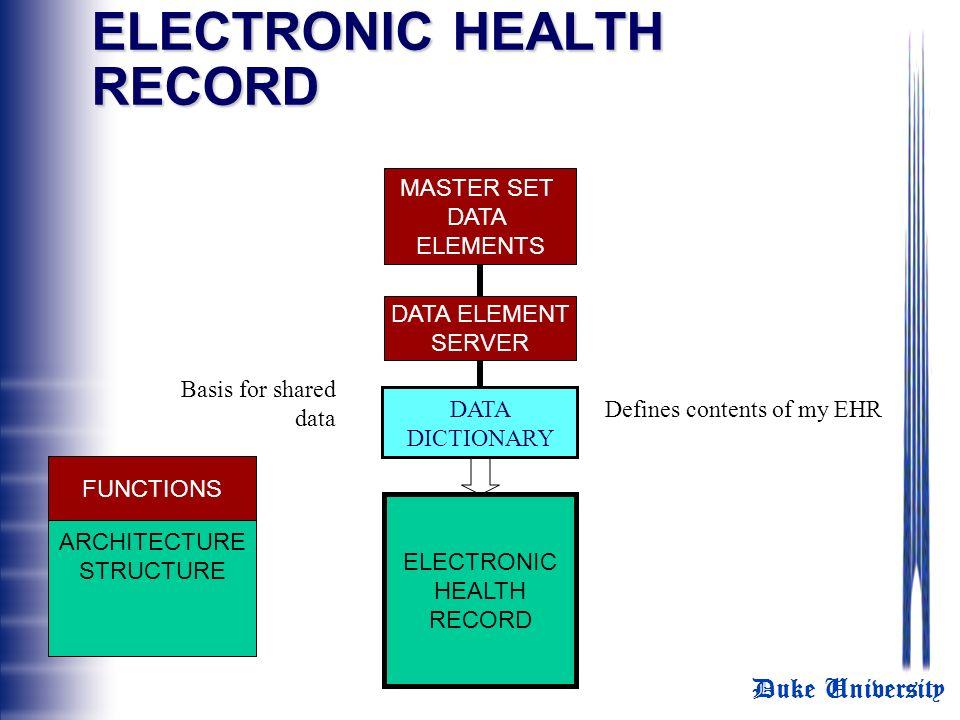 Duke University ELECTRONIC HEALTH RECORD MASTER SET DATA ELEMENTS DATA ELEMENT SERVER ELECTRONIC HEALTH RECORD ARCHITECTURE STRUCTURE FUNCTIONS DATA D