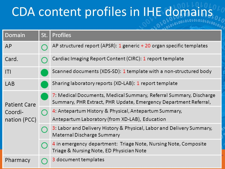 CDA content profiles in IHE domains DomainSt.Profiles AP AP structured report (APSR): 1 generic + 20 organ specific templates Card.