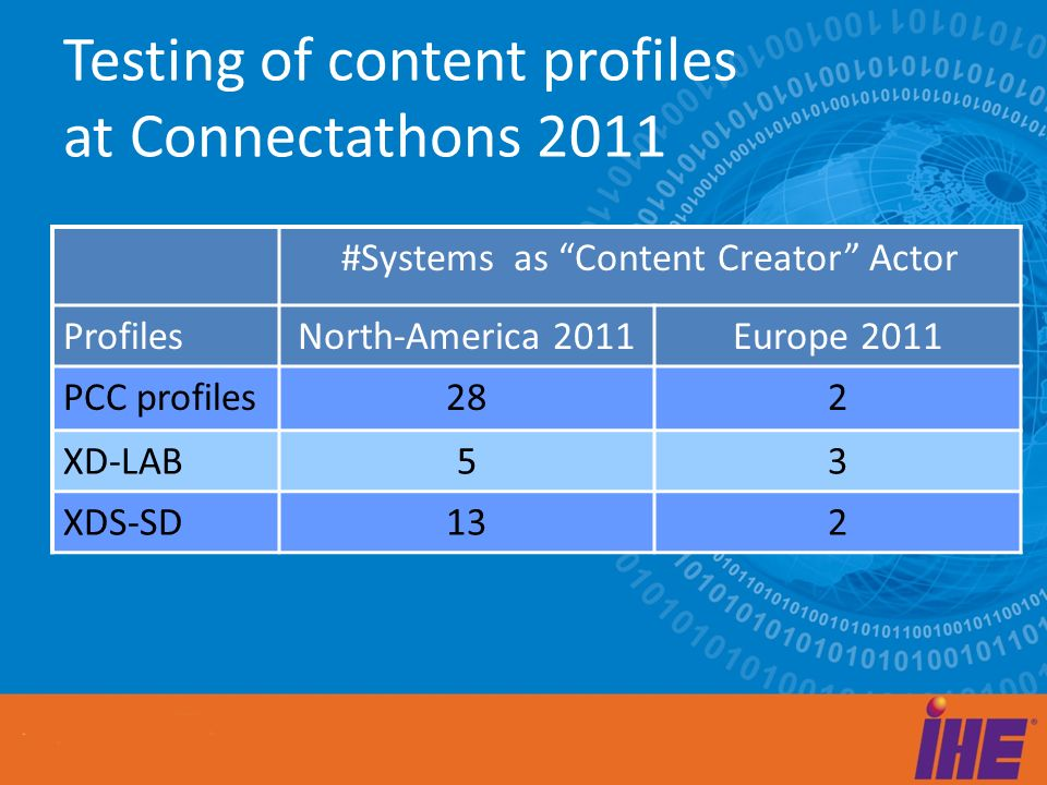 Testing of content profiles at Connectathons 2011 #Systems as Content Creator Actor ProfilesNorth-America 2011Europe 2011 PCC profiles282 XD-LAB53 XDS-SD132