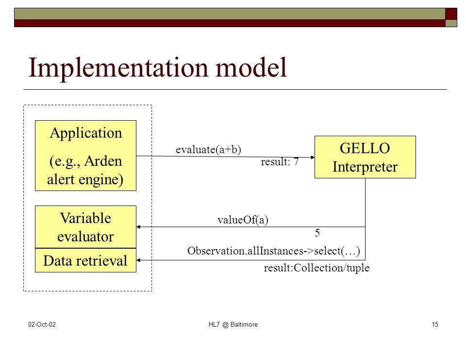 02-Oct-02HL7 @ Baltimore15 Implementation model Application (e.g., Arden alert engine) GELLO Interpreter Variable evaluator evaluate(a+b) result: 7 va
