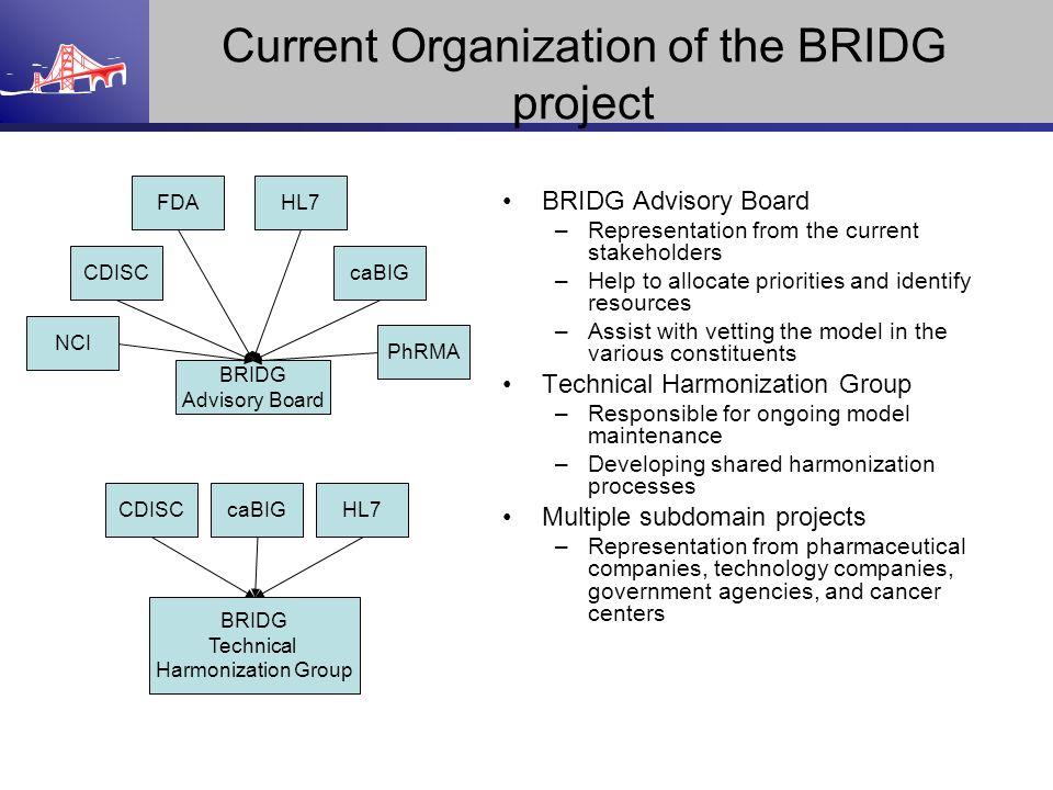 BRIDG Advisory Board NCI caBIG PhRMA CDISC Current Organization of the BRIDG project BRIDG Advisory Board –Representation from the current stakeholder