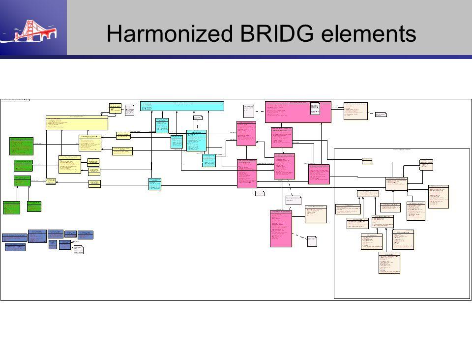 Harmonized BRIDG elements