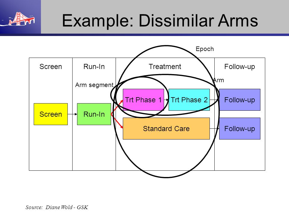 Follow-upTreatmentRun-InScreen Run-In Trt Phase 1 Standard Care Trt Phase 2Follow-up Example: Dissimilar Arms Source: Diane Wold - GSK Arm segment Arm