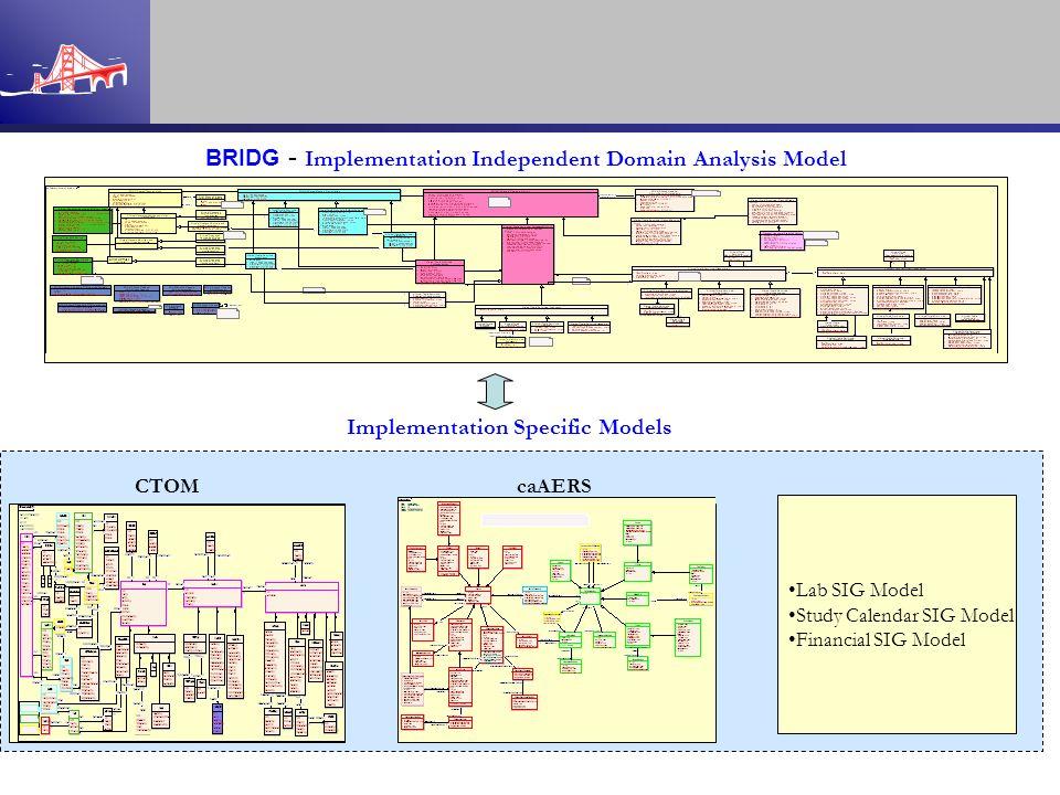 BRIDG - Implementation Independent Domain Analysis Model Lab SIG Model Study Calendar SIG Model Financial SIG Model caAERS Implementation Specific Mod
