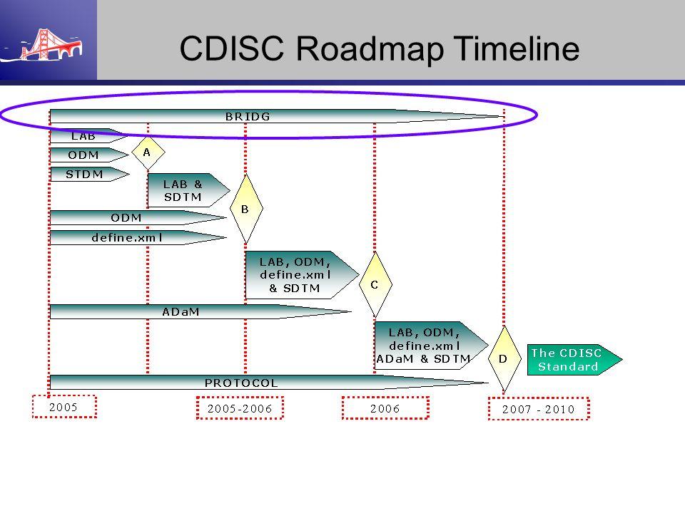 CDISC Roadmap Timeline