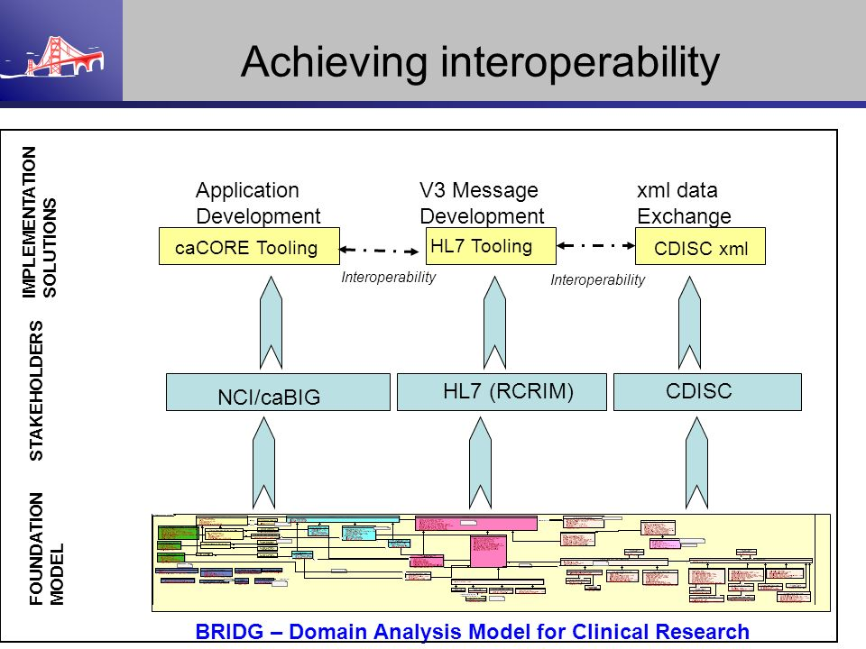 BRIDG – Domain Analysis Model for Clinical Research FOUNDATION MODEL CDISC STAKEHOLDERS NCI/caBIG HL7 (RCRIM) Application Development caCORE Tooling V