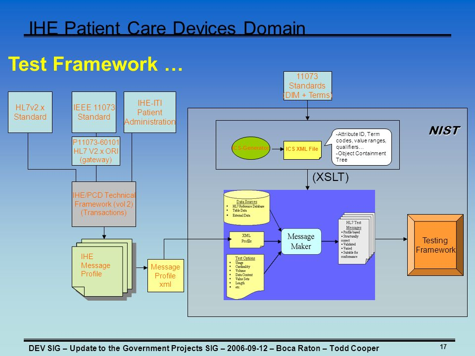 17 IHE Patient Care Devices Domain DEV SIG – Update to the Government Projects SIG – 2006-09-12 – Boca Raton – Todd Cooper n Testing Framework HL7v2.x Standard IHE/PCD Technical Framework (vol 2) (Transactions) Message Profile xml ICS-Generator ICS XML File -Attribute ID, Term codes, value ranges, qualifiers… -Object Containment Tree 11073 Standards (DIM + Terms) IEEE 11073 Standard IHE-ITI Patient Administration P11073-60101 HL7 V2.x ORI (gateway) IHE Message Profile IHE Message Profile (XSLT) NIST Test Framework …