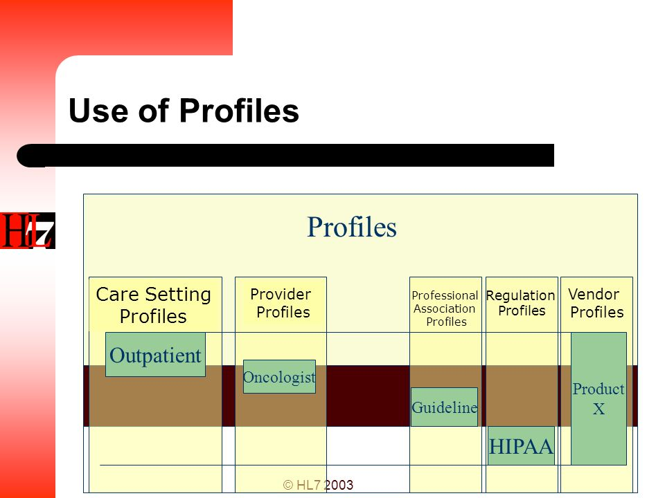 © HL7 2003 Use of Profiles Provider Profiles Care Setting Profiles Vendor Profiles Regulation Profiles Professional Association Profiles Outpatient On
