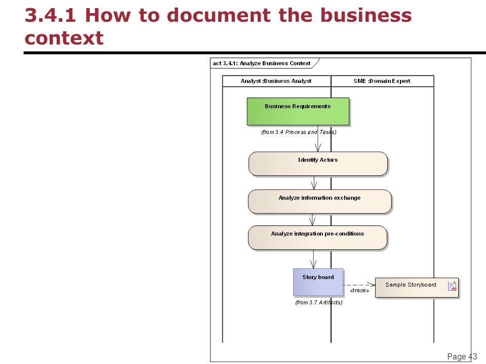 Page 43 3.4.1 How to document the business context