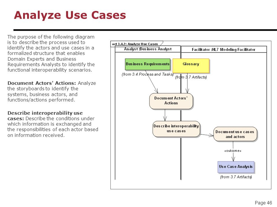 Page 46 Analyze Use Cases The purpose of the following diagram is to describe the process used to identify the actors and use cases in a formalized st