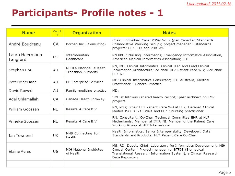 Page 5 Participants- Profile notes - 1 Name Count ry OrganizationNotes André BoudreauCA Boroan Inc. (Consulting) Chair, Individual Care SCWG No. 2 (pa