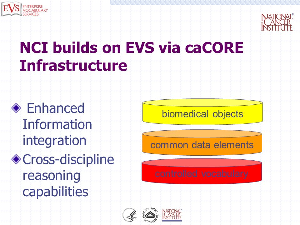 NCI builds on EVS via caCORE Infrastructure Enhanced Information integration Cross-discipline reasoning capabilities biomedical objects common data el