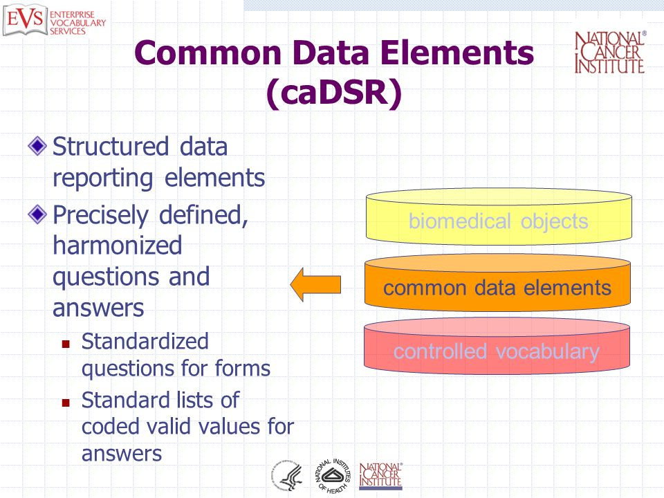 Common Data Elements (caDSR) Structured data reporting elements Precisely defined, harmonized questions and answers Standardized questions for forms S