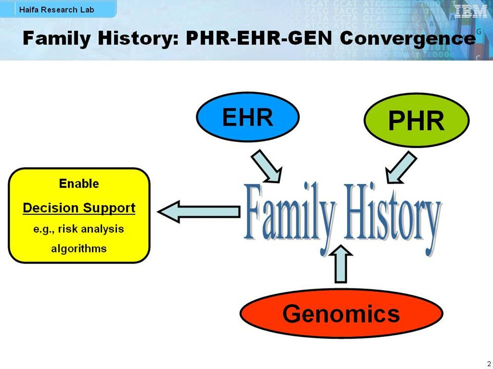 Family History: PHR-EHR-GEN Convergence EHR PHR Genomics Enable Decision Support e.g., risk analysis algorithms