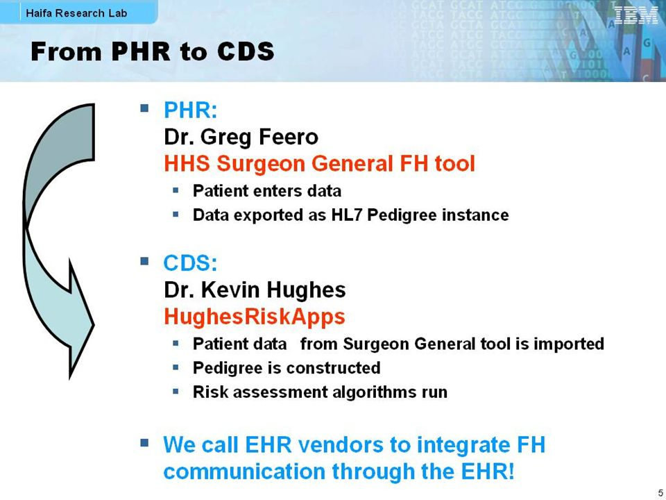 From PHR to CDS PHR: Dr. Greg Feero HHS Surgeon General FH tool Patient enters data Data exported as HL7 Pedigree instance CDS: Dr. Kevin Hughes Hughe
