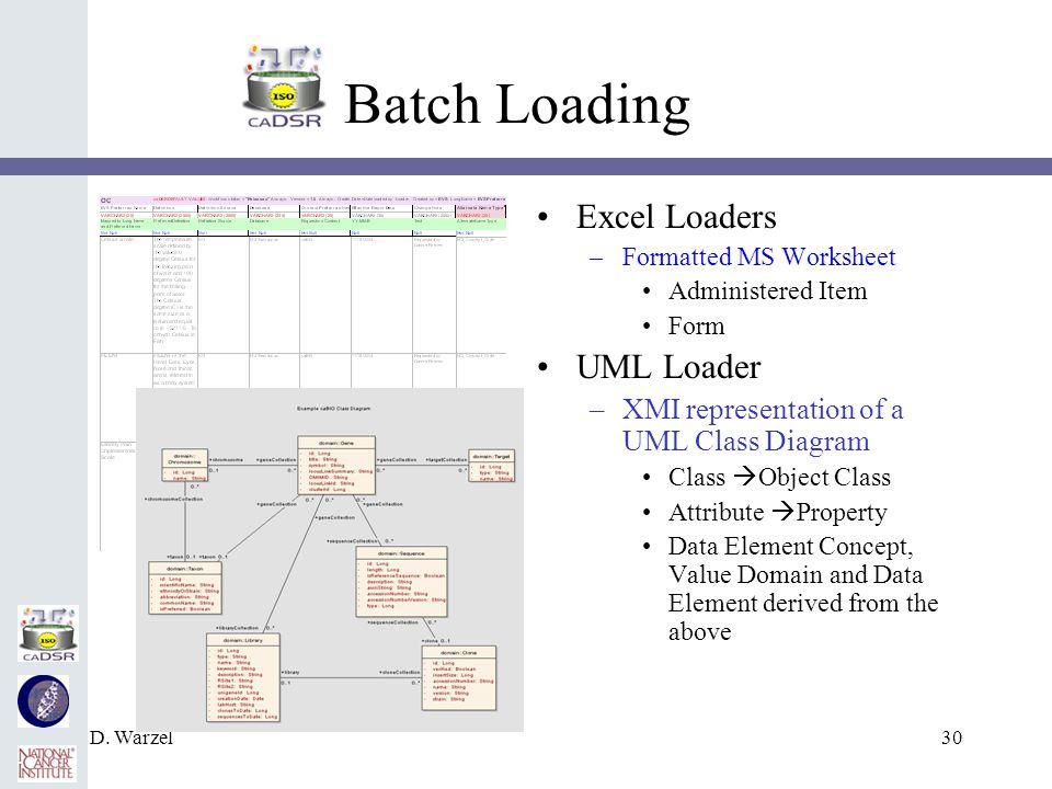D. Warzel30 Batch Loading Excel Loaders –Formatted MS Worksheet Administered Item Form UML Loader –XMI representation of a UML Class Diagram Class Obj