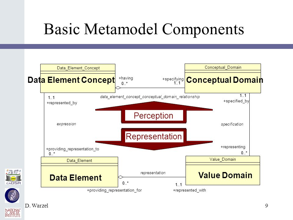D. Warzel9 Basic Metamodel Components Conceptual_Domain Data_Element_Concept 1..1 0..* +specifying 1..1 +having 0..* data_element_concept_conceptual_d