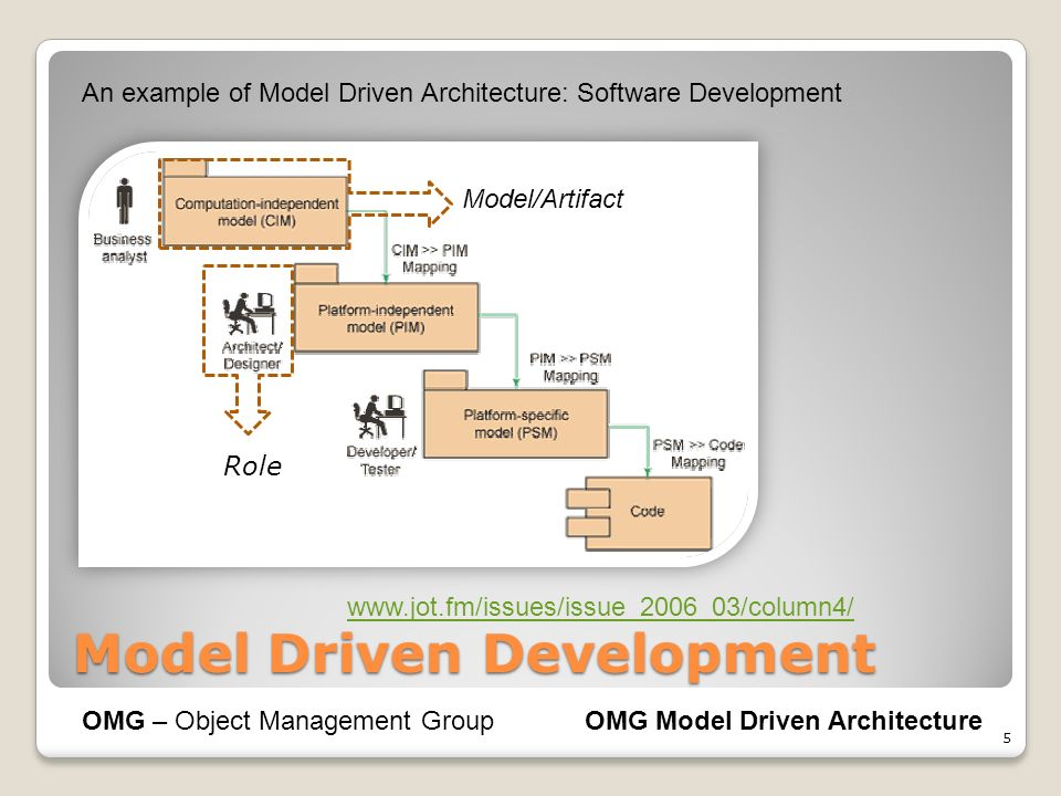 Model Driven Development 5 OMG – Object Management GroupOMG Model Driven Architecture www.jot.fm/issues/issue_2006_03/column4/ An example of Model Dri