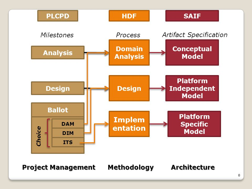 8 Domain Analysis Design Conceptual Model Platform Independent Model Platform Specific Model HDFPLCPDSAIF Analysis Design ITS DIM Ballot DAM Choice Project Management MethodologyArchitecture Implem entation ProcessMilestones Artifact Specification