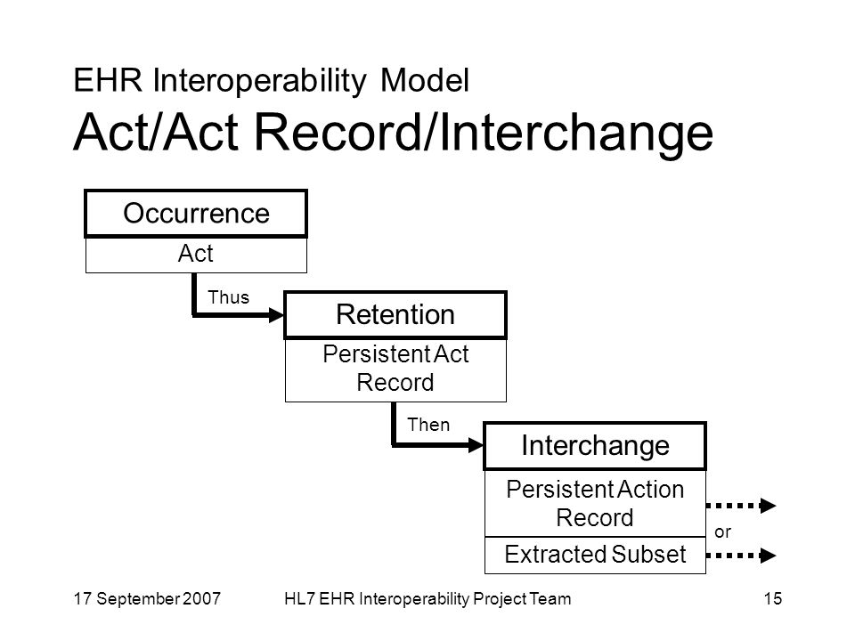 17 September 2007HL7 EHR Interoperability Project Team15 EHR Interoperability Model Act/Act Record/Interchange Occurrence Act Retention Persistent Act Record Interchange Persistent Action Record Extracted Subset Thus Then or
