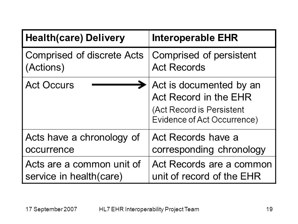 17 September 2007HL7 EHR Interoperability Project Team19 Health(care) DeliveryInteroperable EHR Comprised of discrete Acts (Actions) Comprised of persistent Act Records Act OccursAct is documented by an Act Record in the EHR (Act Record is Persistent Evidence of Act Occurrence) Acts have a chronology of occurrence Act Records have a corresponding chronology Acts are a common unit of service in health(care) Act Records are a common unit of record of the EHR
