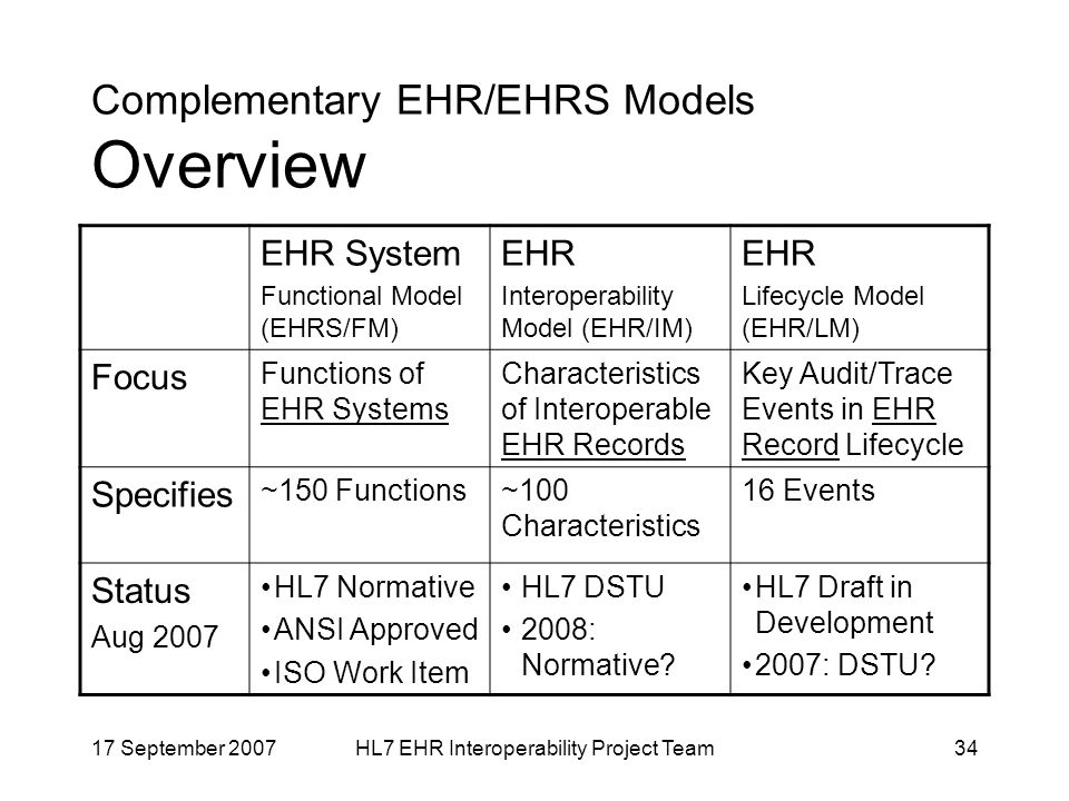 17 September 2007HL7 EHR Interoperability Project Team34 EHR System Functional Model (EHRS/FM) EHR Interoperability Model (EHR/IM) EHR Lifecycle Model (EHR/LM) Focus Functions of EHR Systems Characteristics of Interoperable EHR Records Key Audit/Trace Events in EHR Record Lifecycle Specifies ~150 Functions~100 Characteristics 16 Events Status Aug 2007 HL7 Normative ANSI Approved ISO Work Item HL7 DSTU 2008: Normative.