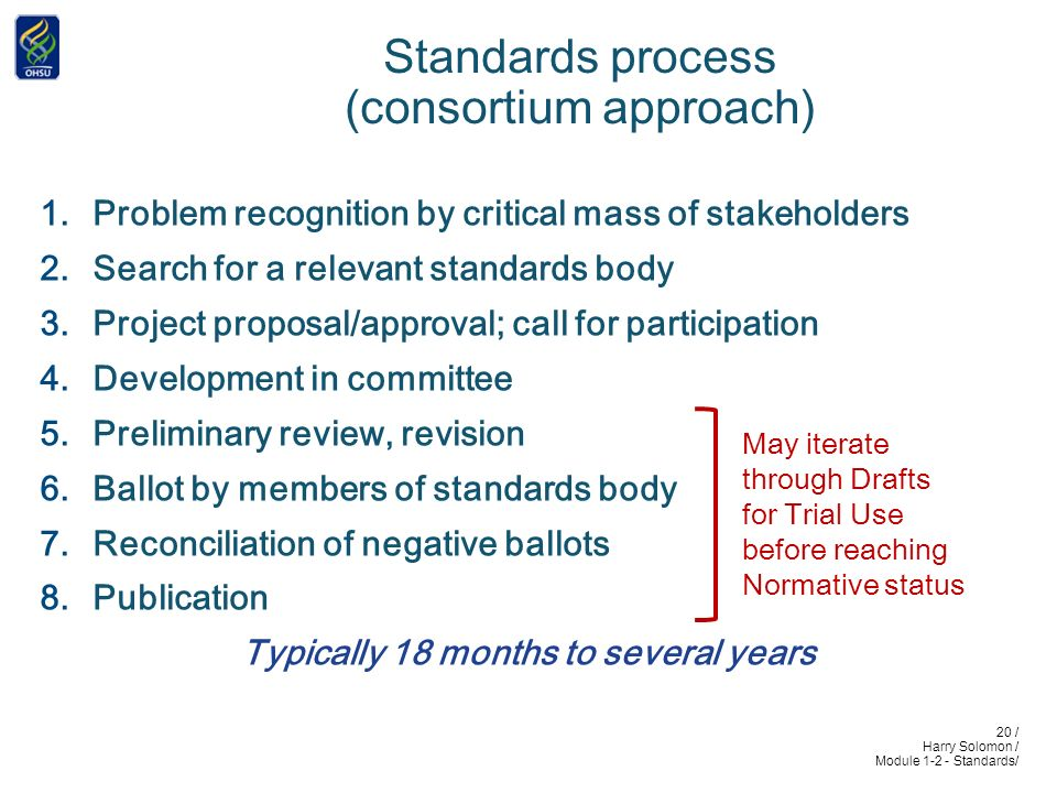 20 / Harry Solomon / Module 1-2 - Standards/ Standards process (consortium approach) 1.Problem recognition by critical mass of stakeholders 2.Search for a relevant standards body 3.Project proposal/approval; call for participation 4.Development in committee 5.Preliminary review, revision 6.Ballot by members of standards body 7.Reconciliation of negative ballots 8.Publication Typically 18 months to several years May iterate through Drafts for Trial Use before reaching Normative status