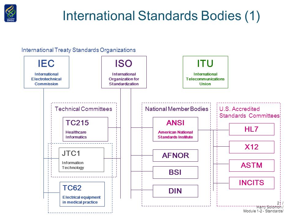 21 / Harry Solomon / Module 1-2 - Standards/ International Standards Bodies (1) ISO International Organization for Standardization IEC International Electrotechnical Commission ITU International Telecommunications Union International Treaty Standards Organizations National Member Bodies ANSI American National Standards Institute AFNOR BSI DIN U.S.