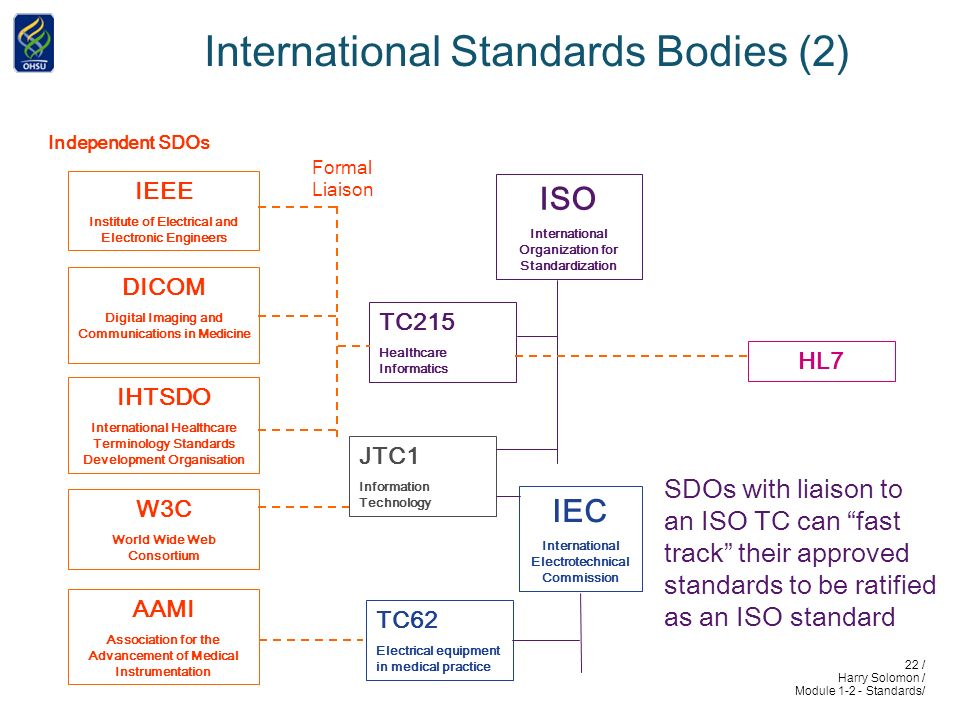 22 / Harry Solomon / Module 1-2 - Standards/ International Standards Bodies (2) ISO International Organization for Standardization IEEE Institute of Electrical and Electronic Engineers HL7 Independent SDOs IHTSDO International Healthcare Terminology Standards Development Organisation TC215 Healthcare Informatics DICOM Digital Imaging and Communications in Medicine W3C World Wide Web Consortium Formal Liaison SDOs with liaison to an ISO TC can fast track their approved standards to be ratified as an ISO standard AAMI Association for the Advancement of Medical Instrumentation TC62 Electrical equipment in medical practice IEC International Electrotechnical Commission JTC1 Information Technology