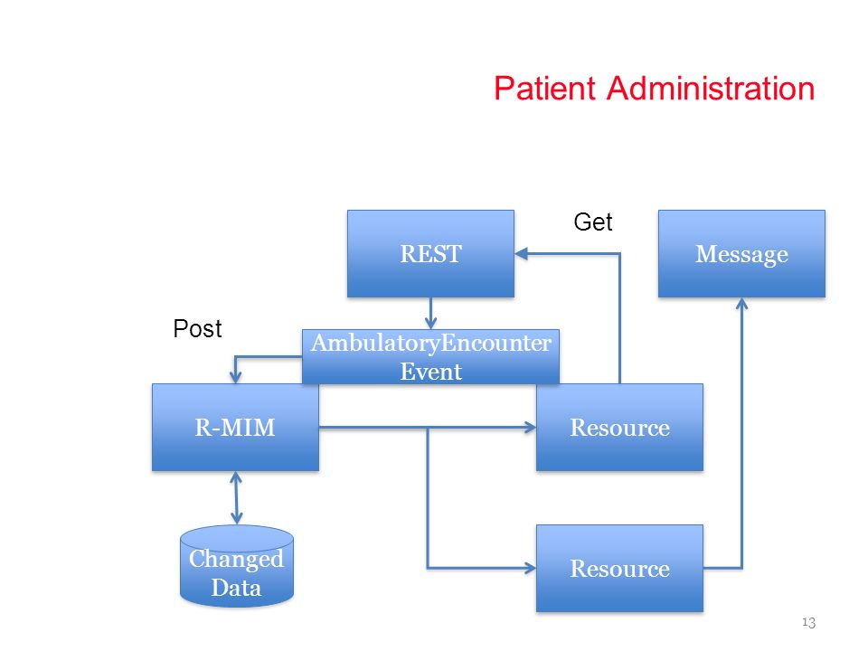 Patient Administration 12 REST Resource R-MIM AmbulatoryEncounter Event Segregation Post Get Changed Data CCD