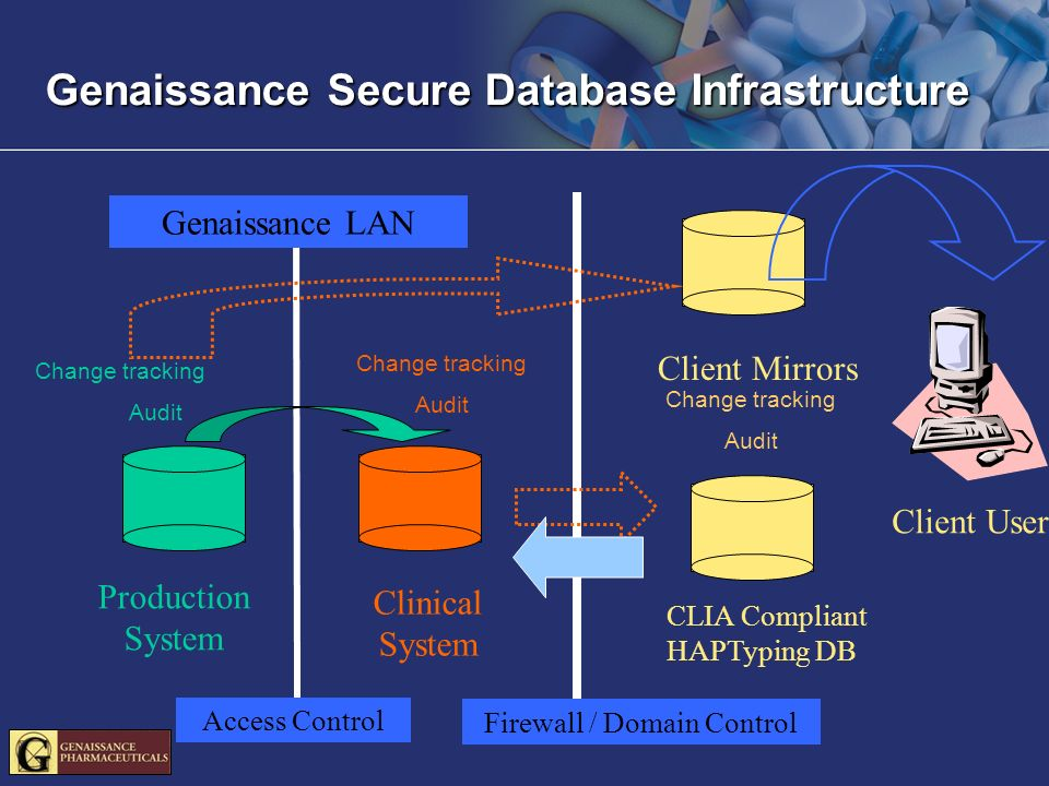 Genaissance Secure Database Infrastructure Change tracking Audit Change tracking Audit Client Mirrors CLIA Compliant HAPTyping DB Production System Clinical System Genaissance LAN Client Users Firewall / Domain Control Access Control Change tracking Audit