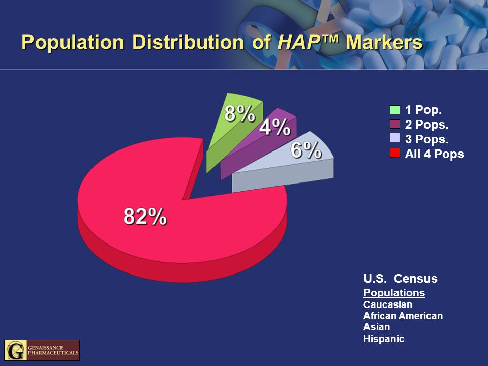 Population Distribution of HAP Markers U.S. Census Populations Caucasian African American Asian Hispanic 1 Pop. 2 Pops. 3 Pops. All 4 Pops