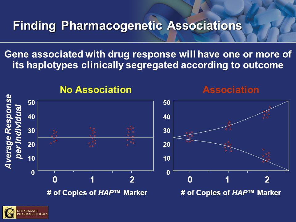 Finding Pharmacogenetic Associations Gene associated with drug response will have one or more of its haplotypes clinically segregated according to out