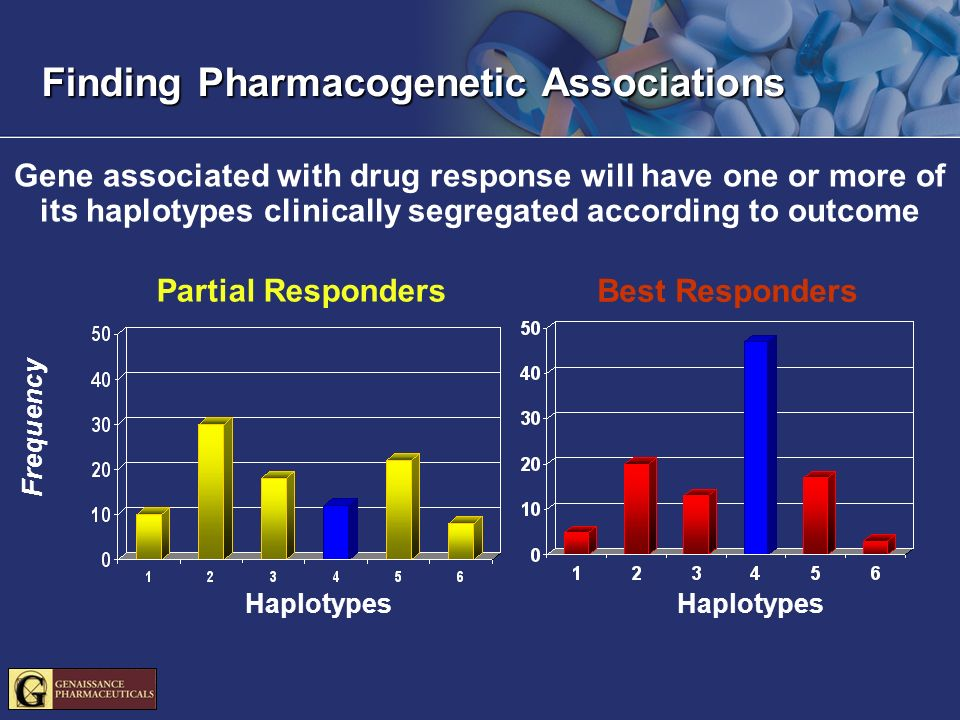 Finding Pharmacogenetic Associations Gene associated with drug response will have one or more of its haplotypes clinically segregated according to outcome Best Responders Haplotypes Frequency Haplotypes Partial Responders