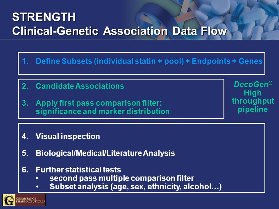 STRENGTH Clinical-Genetic Association Data Flow 1.Define Subsets (individual statin + pool) + Endpoints + Genes 2.Candidate Associations 3.Apply first pass comparison filter: significance and marker distribution 4.Visual inspection 5.Biological/Medical/Literature Analysis 6.Further statistical tests second pass multiple comparison filter Subset analysis (age, sex, ethnicity, alcohol…) DecoGen ® High throughput pipeline