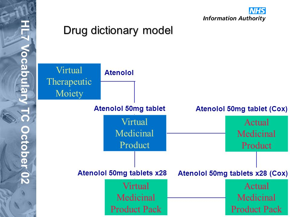 HL7 Vocabulary TC October 02 Virtual Medicinal Product Virtual Medicinal Product Pack Actual Medicinal Product Pack Actual Medicinal Product Drug dictionary model Virtual Therapeutic Moiety Atenolol 50mg tablet (Cox) Atenolol 50mg tablets x28 (Cox) Atenolol 50mg tablets x28 Atenolol Atenolol 50mg tablet