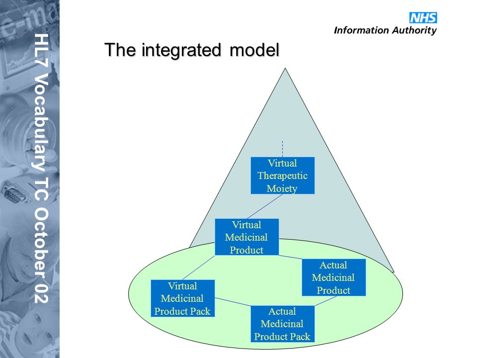 HL7 Vocabulary TC October 02 The integrated model Virtual Therapeutic Moiety Virtual Medicinal Product Actual Medicinal Product Actual Medicinal Produ
