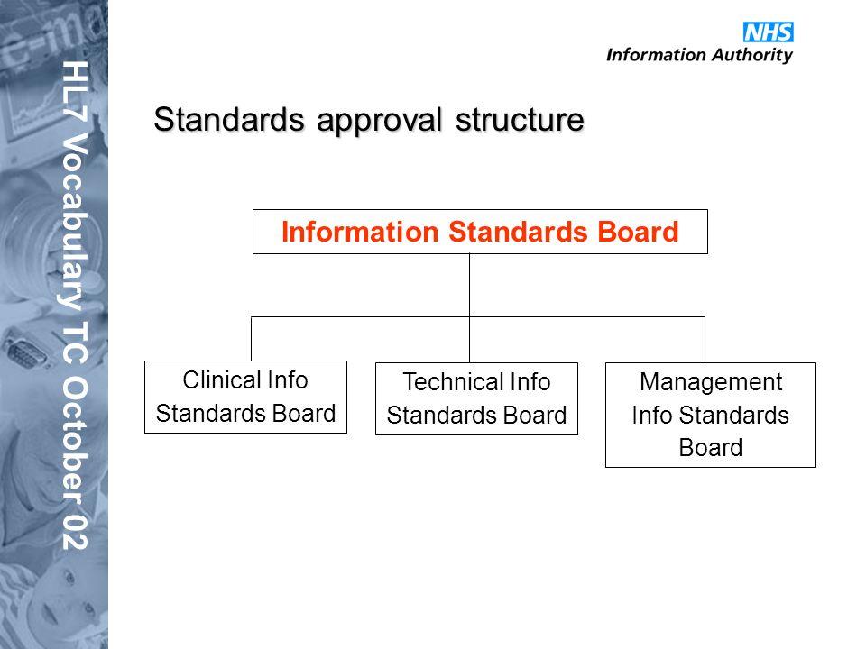 HL7 Vocabulary TC October 02 Standards approval structure Information Standards Board Clinical Info Standards Board Technical Info Standards Board Man