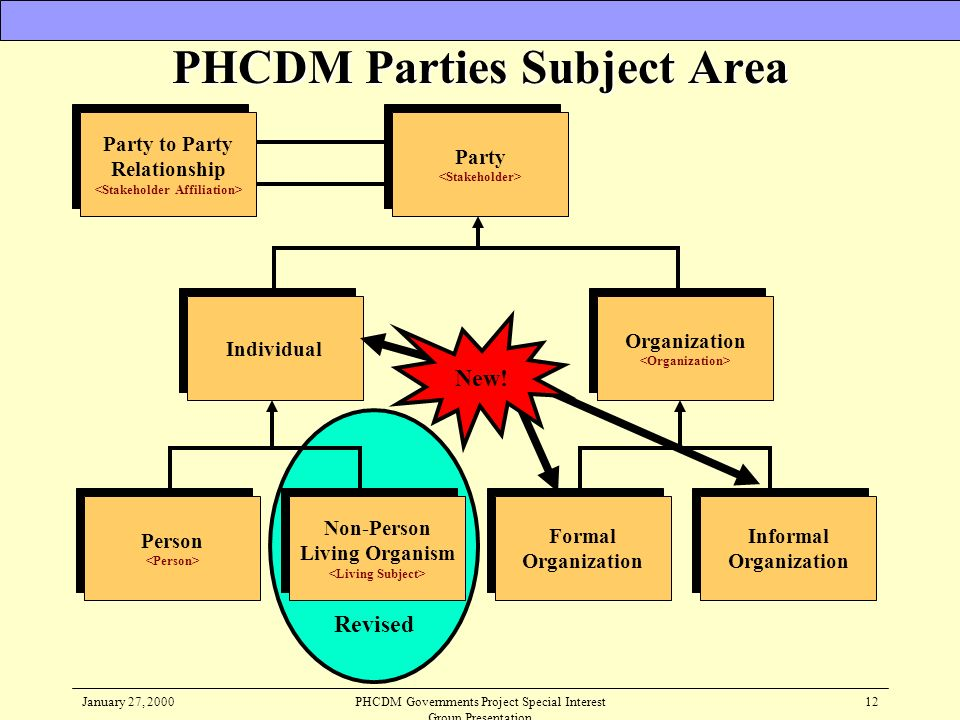 January 27, 2000PHCDM Governments Project Special Interest Group Presentation 12 Revised Party to Party Relationship Party to Party Relationship Party