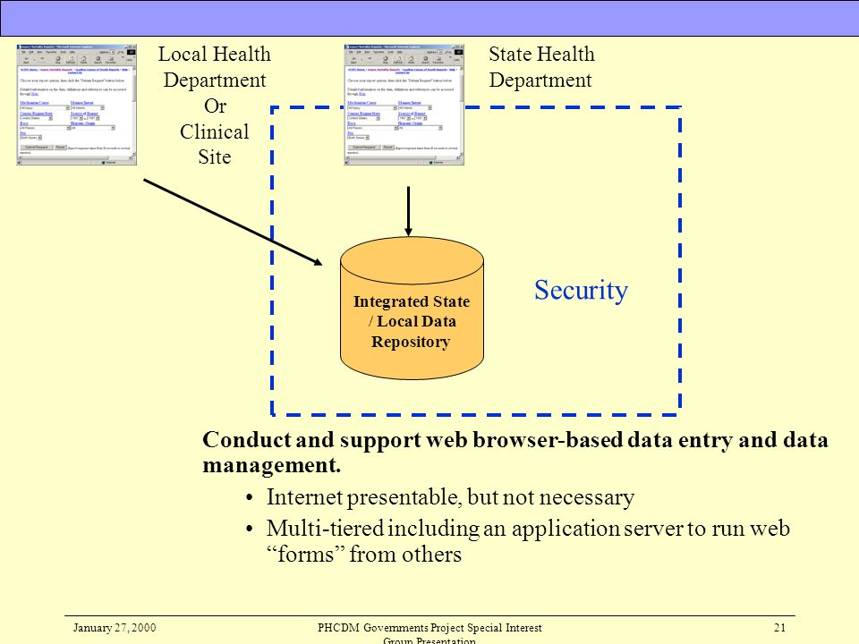 January 27, 2000PHCDM Governments Project Special Interest Group Presentation 21 Conduct and support web browser-based data entry and data management.